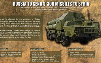 روسیه با دادن اس 300 سوریه را حمایت نظامی میکند